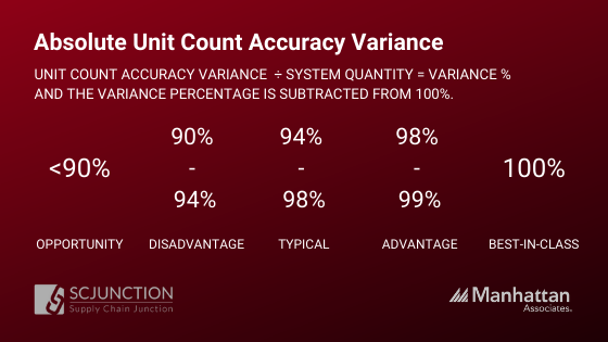 Absolute Unit Count Accuracy Vairance