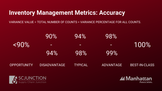 Accuracy in Inventory Metrics
