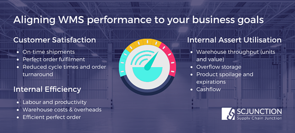 Aligning Warehouse Performance to Business Goals