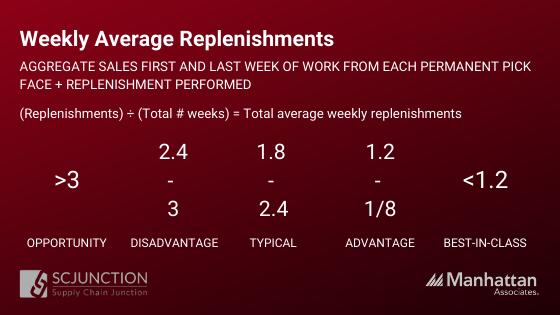 Average replenishments per active permanent pick face per week