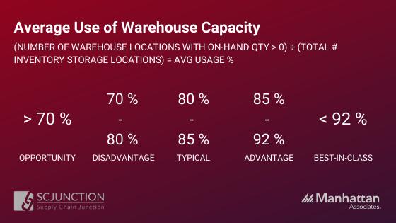 Avg Warehouse Capacity Usage