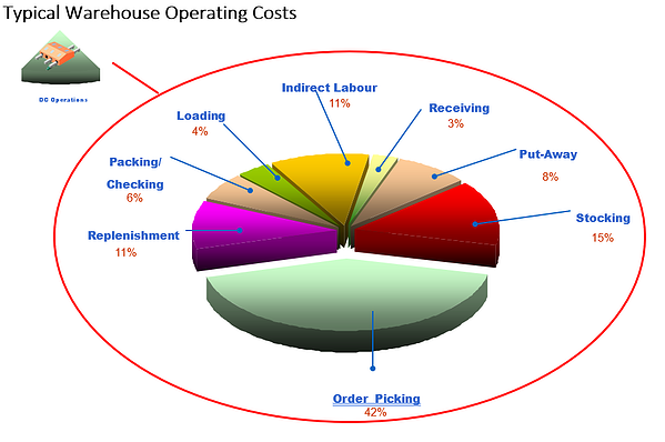 Warehouse-cost-breakdown