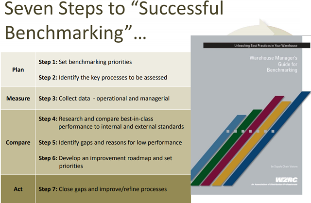 WERC's seven steps to successful benchmarking | Why benchmarking your warehouse matters | Supply Chain Junction