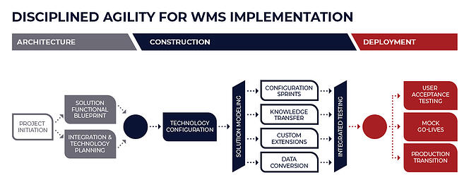 WMS build requirements and process