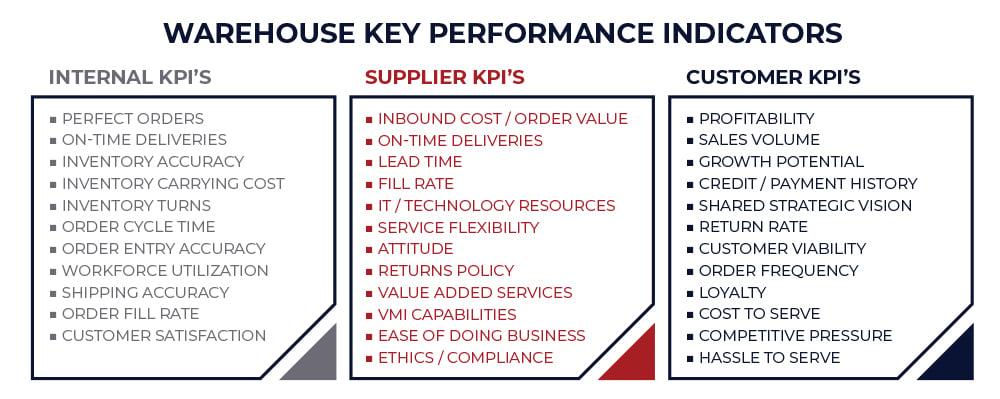 Warehouse KPIs Internal, Supplier, and Customer
