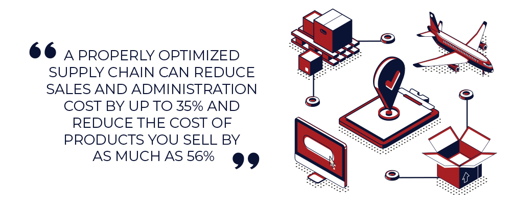 A properly optimised supply chain can reduce sales and administration costs by up to 35%, and reduce the cost of products you sell by as much as 65%