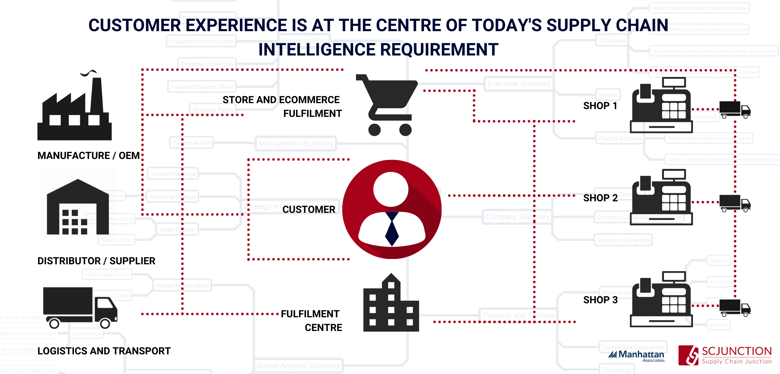 Customer Experience and Supply Chain Intelligence