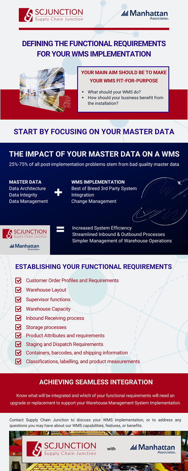 Defining the Functional Requirements for your WMS Implementation