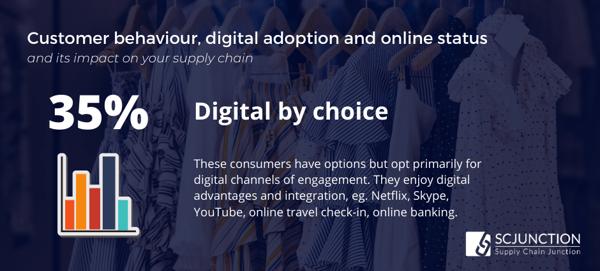 Digital by Choice