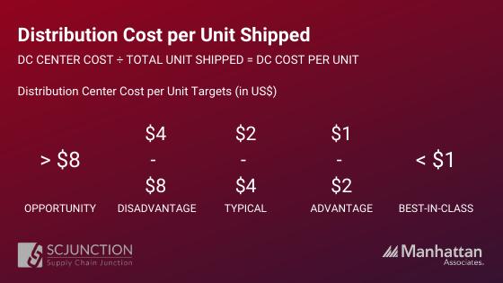 Distribution Cost per Unit Shipped