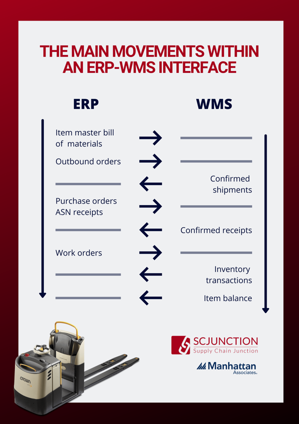 Functions of WMS - ERP Integration