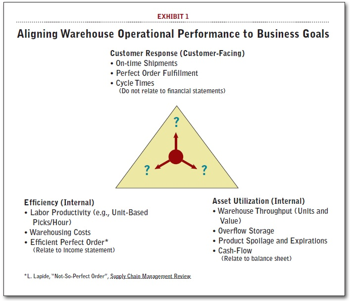 Measure your supply chain performance