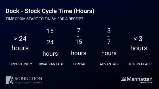 INBOUND METRICS - Dock to Stock Cycle Hours
