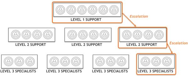 ITSM_3_level
