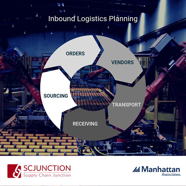 Inbound Logistics Planning in a business