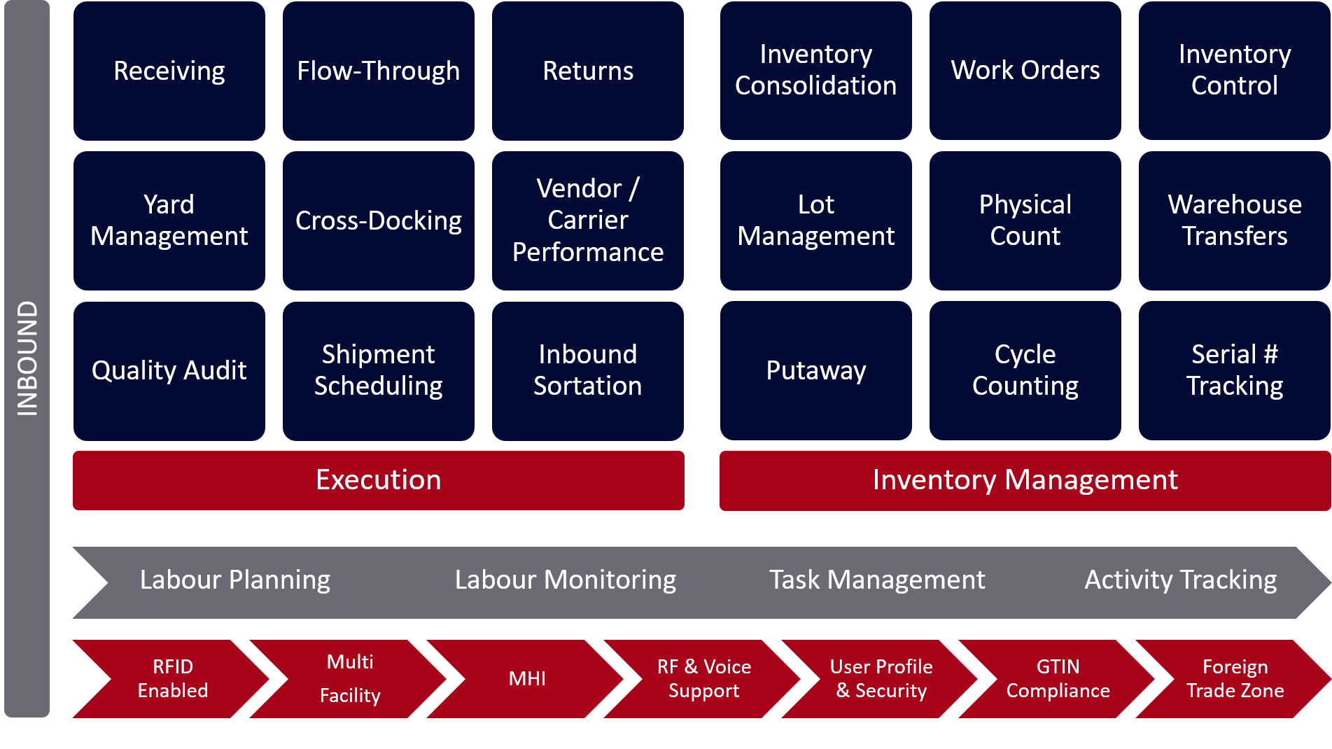 Inbound WMS Functions