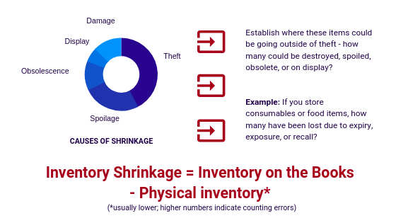 Inventory Shrinkage Causes - Prevent Warehouse Theft