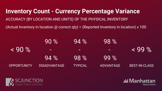Inventory count - currency percentage variance
