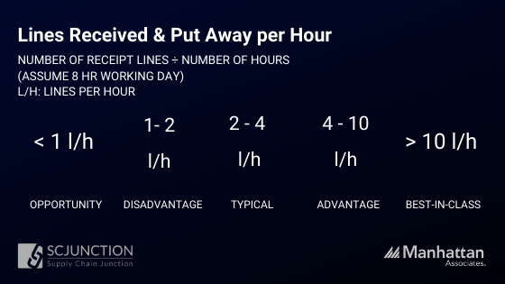 Lines received & Put away per hour