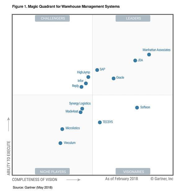 Magic quadrant for warehouse management systems