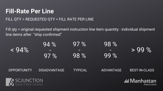 OUTBOUND METRICS Fill rate per line