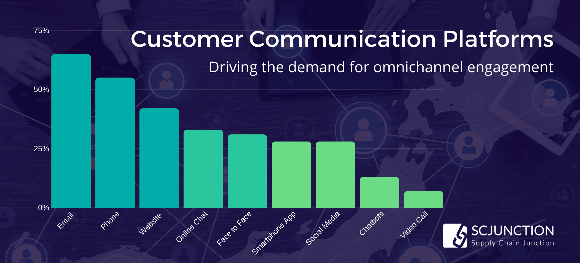 Omnichannel Success_ Customer Communications