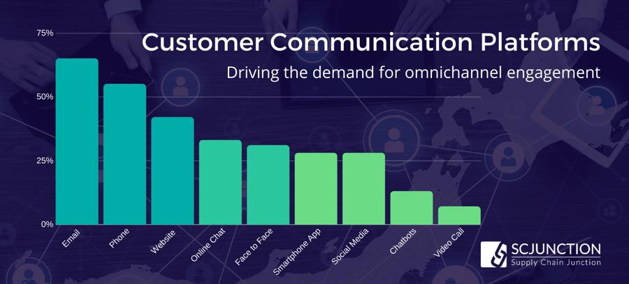 Omnichannel Success_ Customer Communications