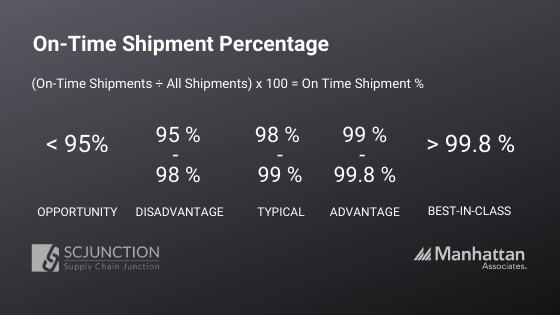 On-Time Shipment percentage