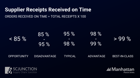 On-Time Supplier Receipts