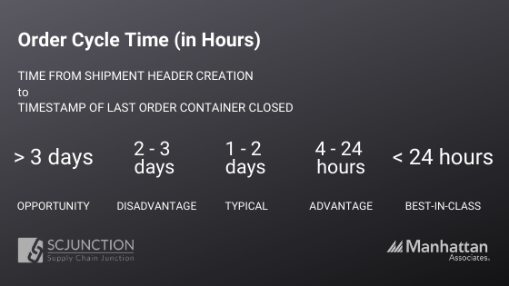 Order Cycle Time in Hours