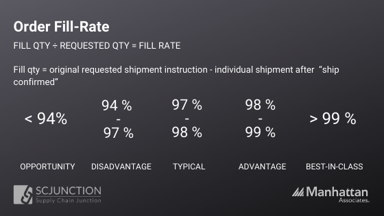 Order Fill-Rate