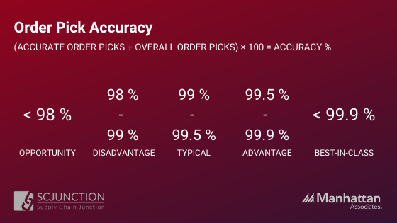 Order Pick Accuracy