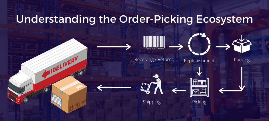 Order Picking Outbound Process Efficiency