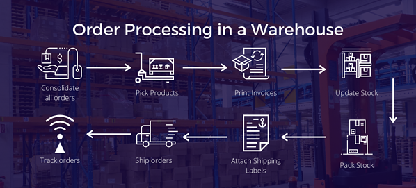 Order Processing Outbound Process Efficiency