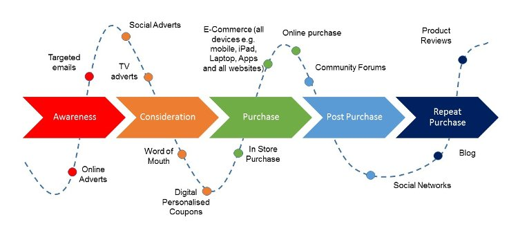 Path-to-Purchase-Snake_blog