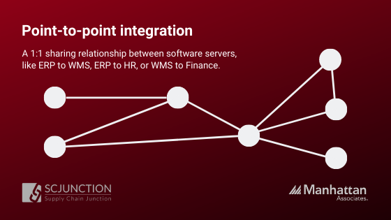 Point-to-Point Integration