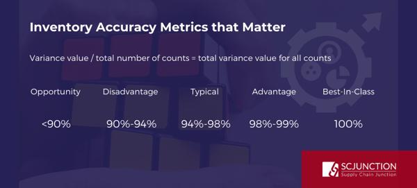 ROI Blog_ Metrics - Inventory accuracy