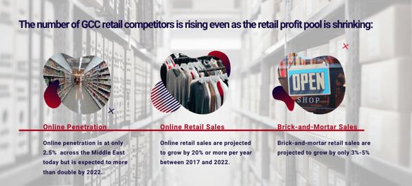 Retail Market in the GCC
