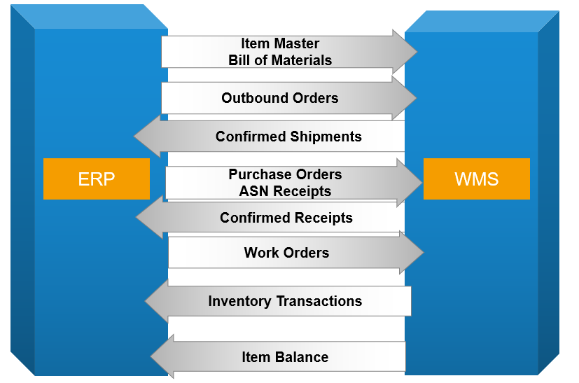ERP or a warehouse management system
