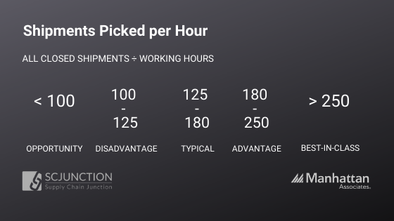 Shipments Picked per Hour