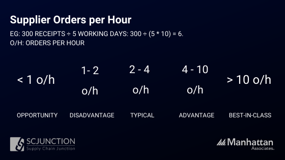 Supplier orders per hour