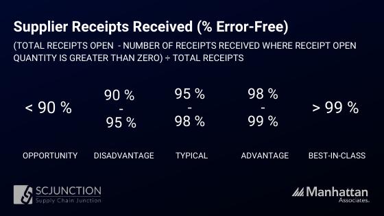 Supplier receipts received error free percentage