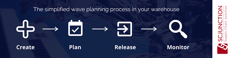 The simplified wave planning process in your warehouse
