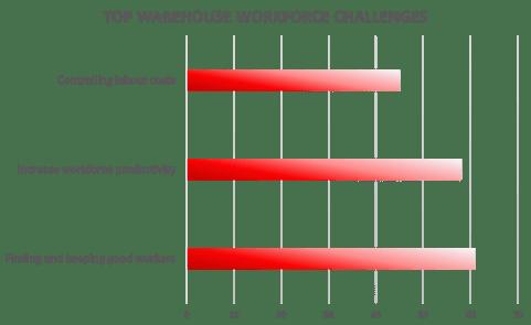 Top warehouse workforce challenges
