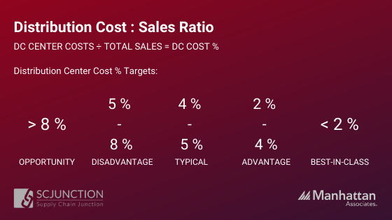 Total Distribution Costs _ Total Sales