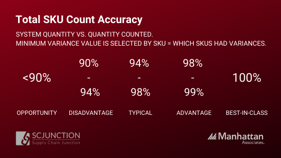 Total SKU Count Accuracy