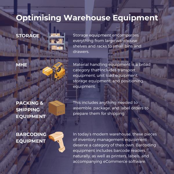 Warehouse Equipment in Optimisation