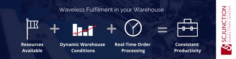 Waveless Fulfilment in a Warehouse