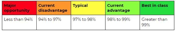 Fill rate per line