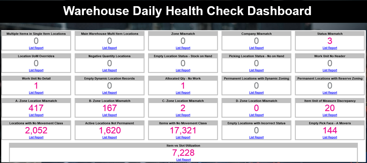 Warehouse best practices daily health check dashboard